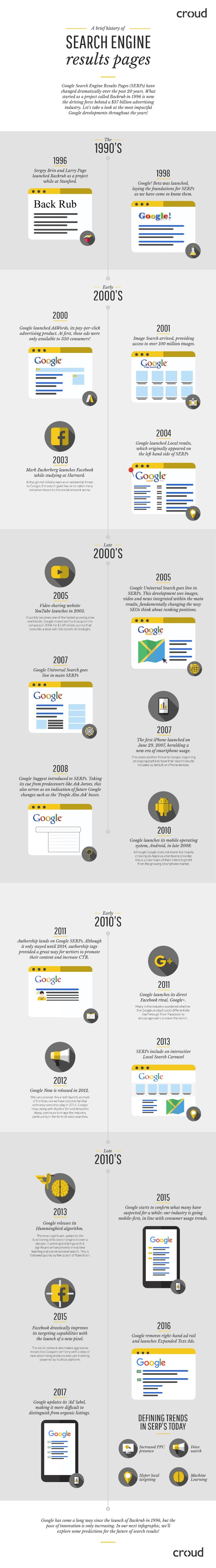 History of the Google SERP